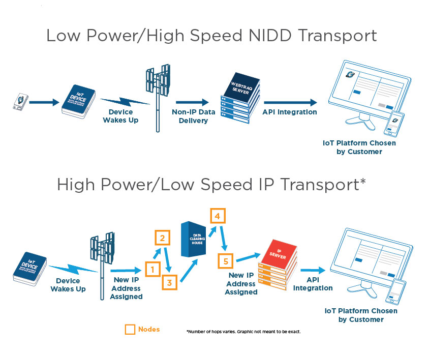 Non-IP Delivery