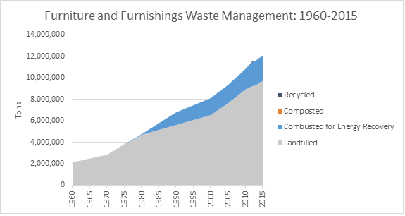 Furniture Waste 1960-2015